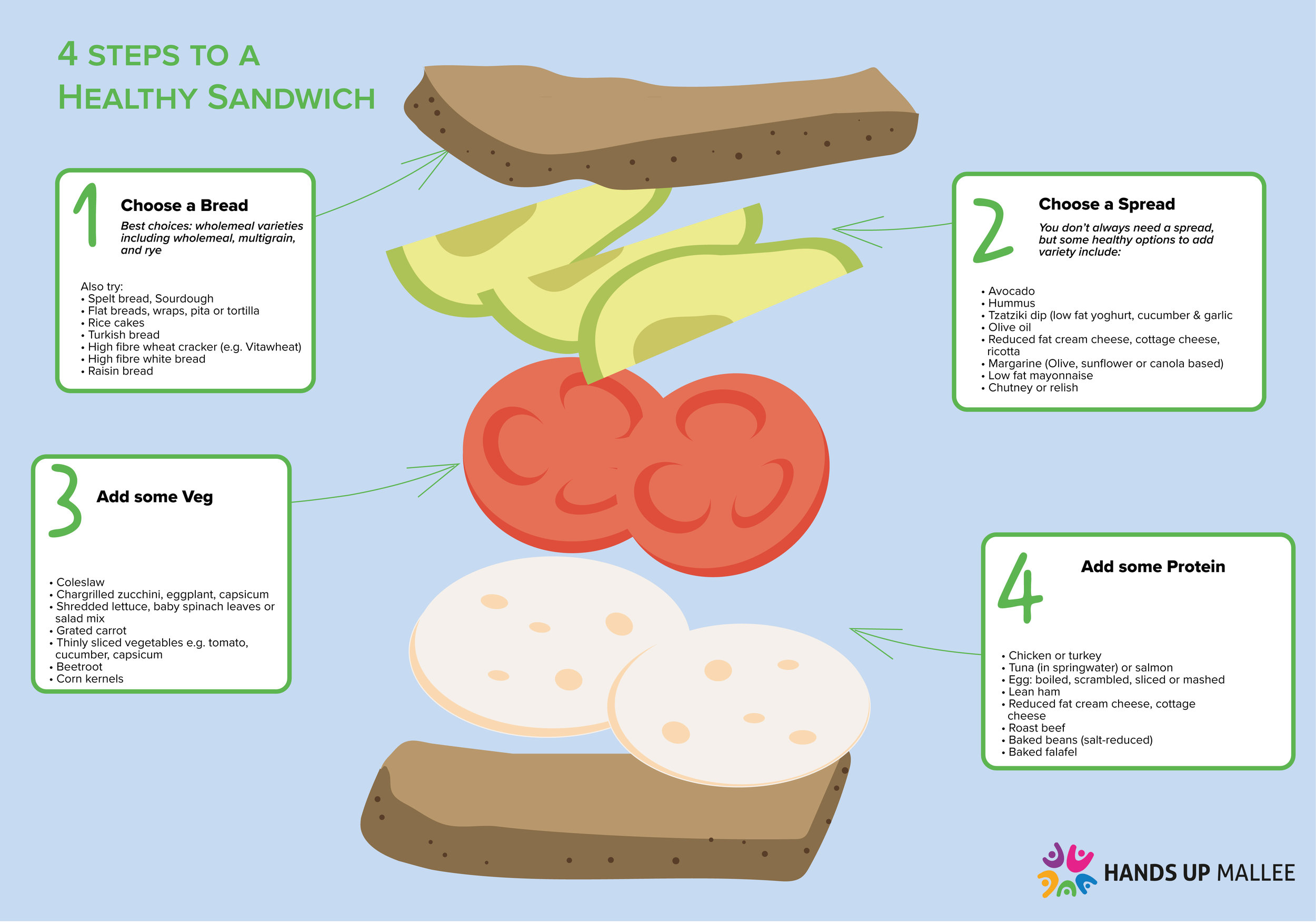 4 Steps to A healthy sandwich - Download this 2 sided guide to putting together a healthy sandwich