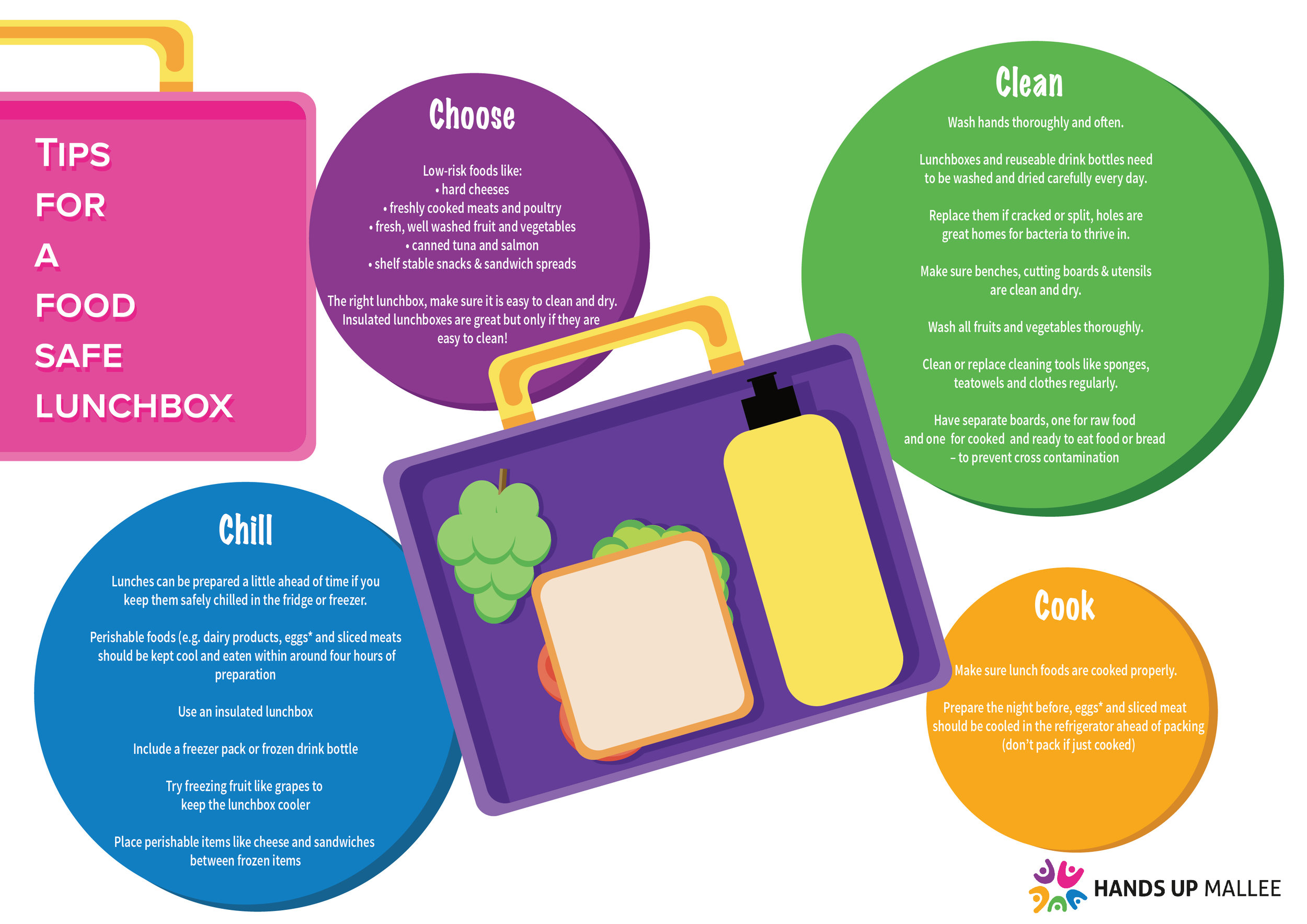 Tips for a food safe lunchbox - Download this guide for a food safe lunchbox