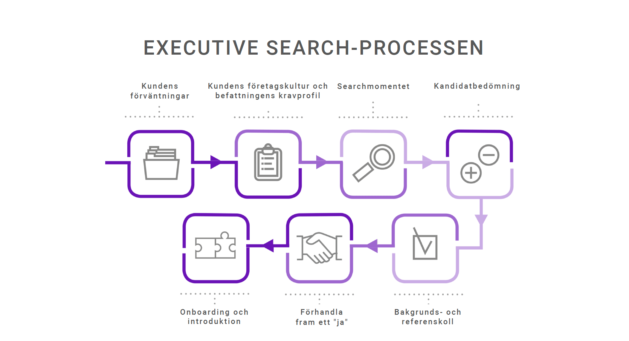 Trust partner executive search process.png