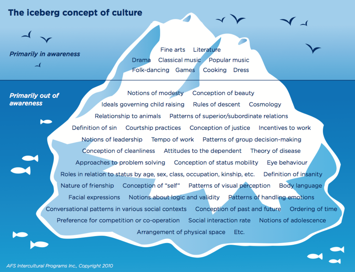 The iceberg concept of culture showing the things that are apparent or can be seen on top/above the water, and those that are less apparent below the surface.