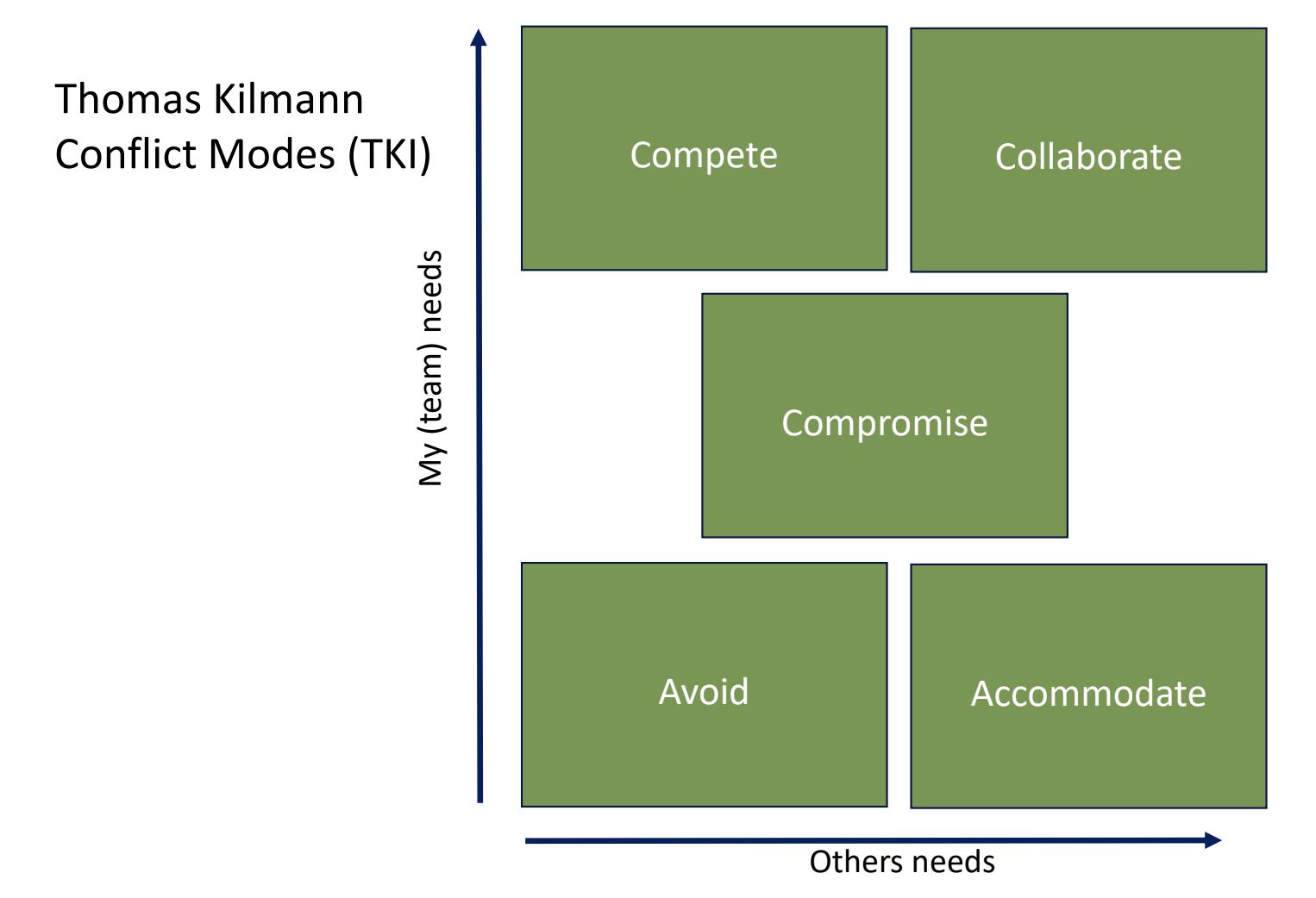 Thomas Kilmann Conflict Modes (TKI) Graph