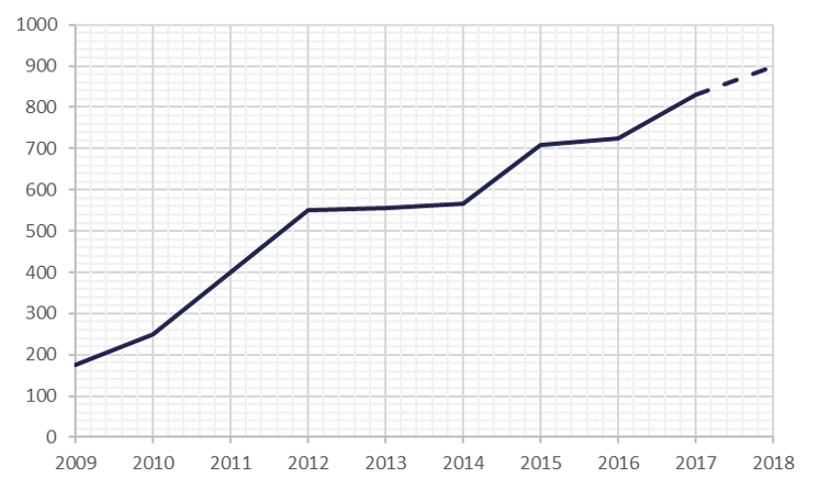 Number of annual participants since 2009