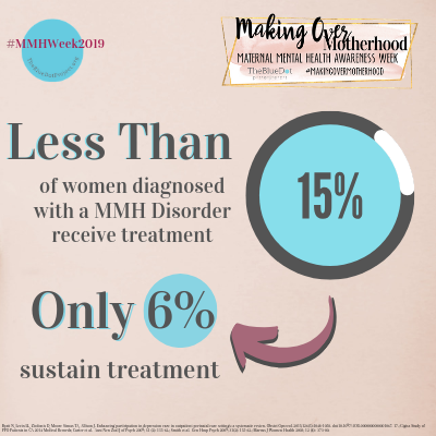 Less than 15% of women diagnosed with a mmh disorder receive treatment. only 6% sustain treatment