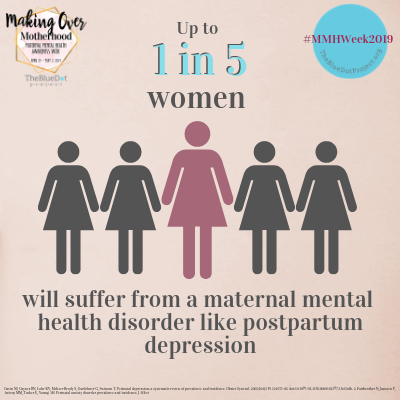 up to 1 in 5 women will suffer from a maternal mental health disorder like postpartum depression