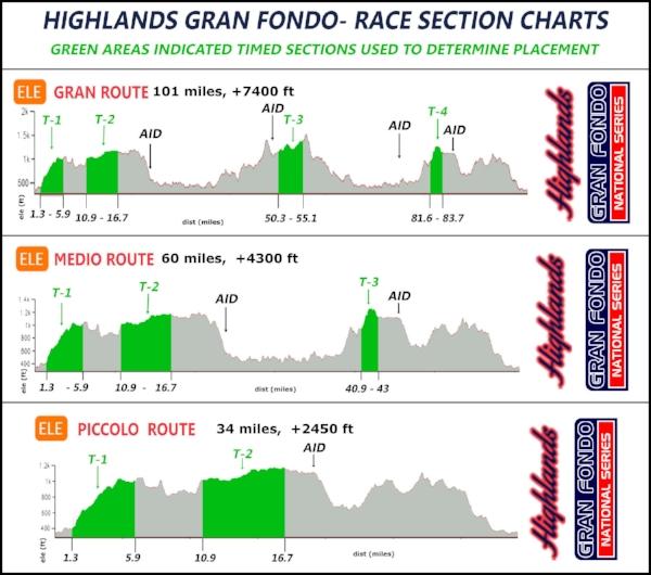 Highlands+Elevations+ALL+2019.jpg
