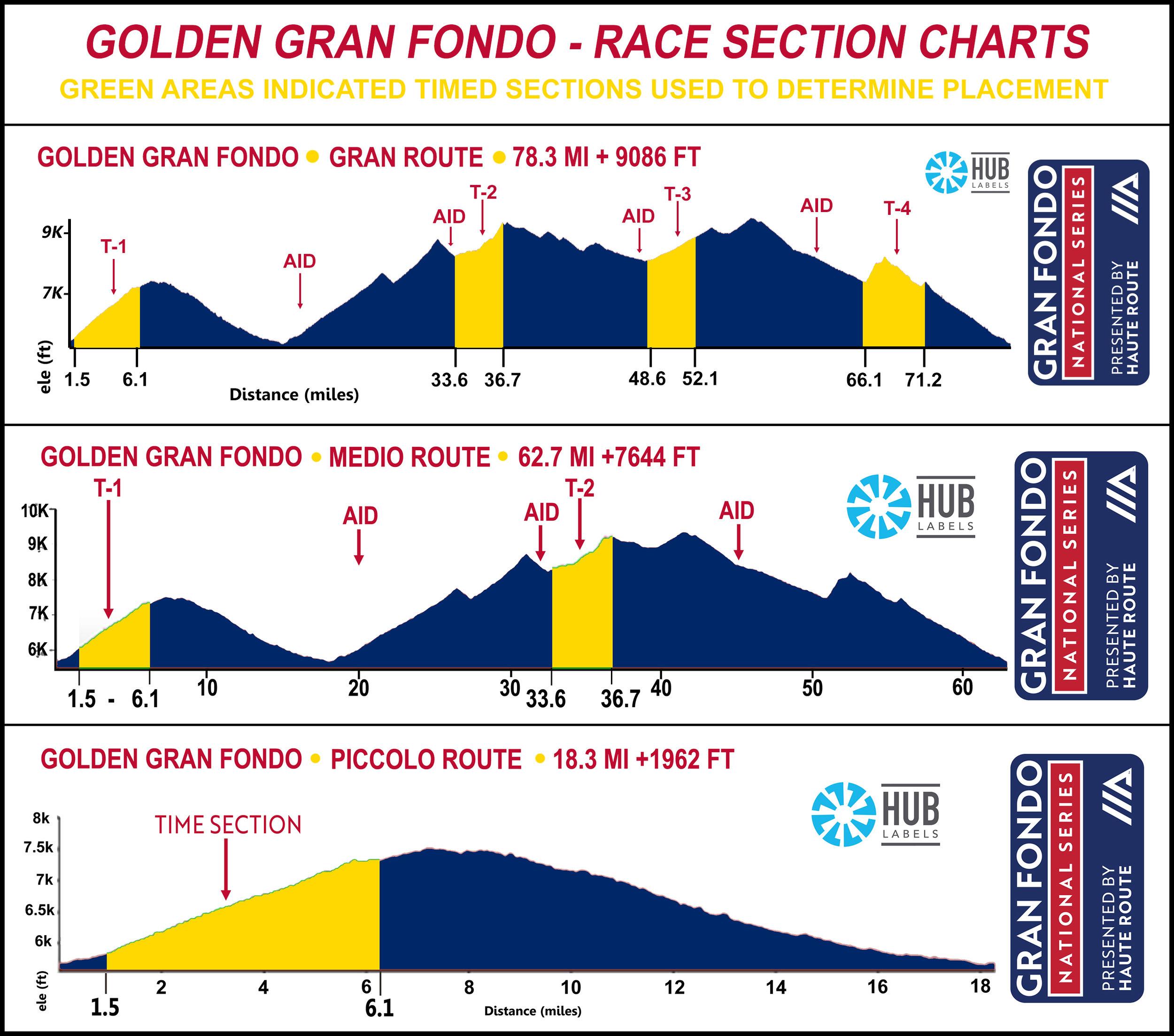 Golden Gran Fondo — Gran Fondo National Series