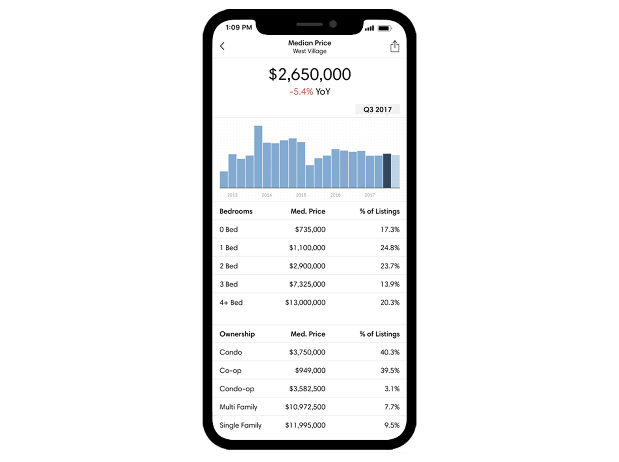 6. Market Data - Is there an app to show me real-time data to verify pricing?Market data has never been more readily available. Track and monitor your home's competition