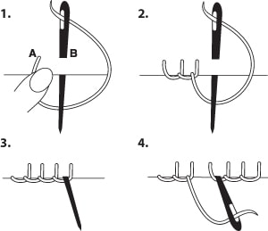 4 steps to making the blanket stitch…original image source unknown.