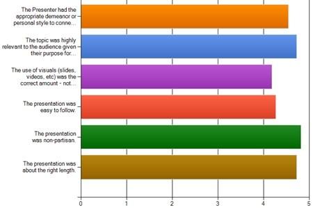 presentation ratings chart.jpg