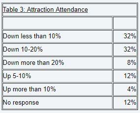 Attraction an attendance.JPG