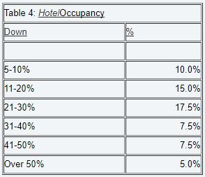 The  Rocky Mountain Lodging Report has documented a steady decline in hotel occupancy rates in 2001, with a nine-month year-to-date average of 66.5% relative to 71.6% in the first nine months of 2000. The occupancy rate metro-wide fell to 57.8% in September from 73.5% a year earlier. In downtown Denver, where conference and convention travelers are concentrated, the September occupancy rate plunged 17 percentage points, to 60.7%.