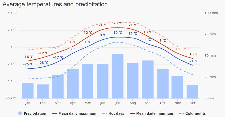 Fraser Island Temperature Chart