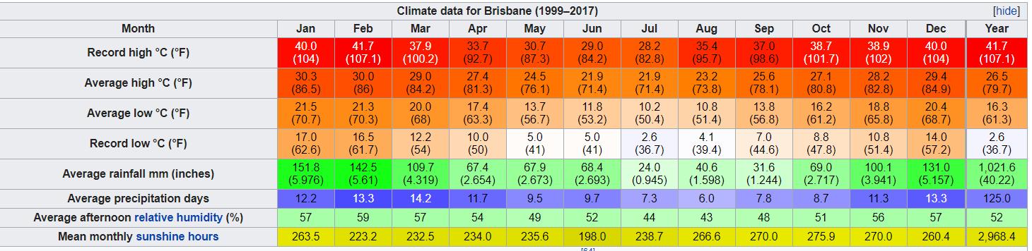 Climate Brisbane