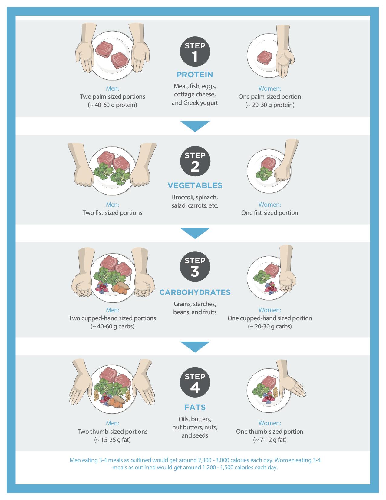 Calorie+Counting+Debunked+(Print)2.jpg