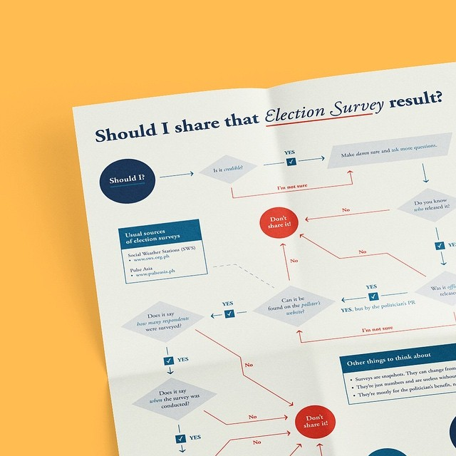 It's been a stressful couple of weeks, but I managed to squeeze in a quick personal project in between commissions. This one is about sharing #election surveys. View the full chart in my website! #linkinbio  #design #data #graphicdesign #chart #flowchart #politics #elections #surveys