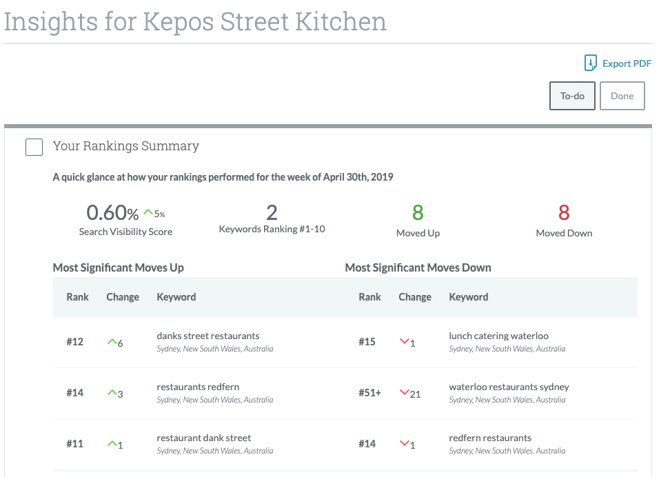 Keppos Street Kitchen SEO Insights April 2019.png