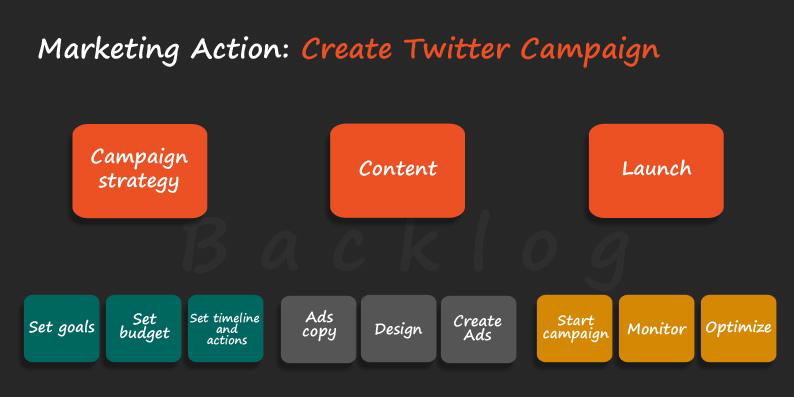 Marketing Action: Create a Twitter Campaign