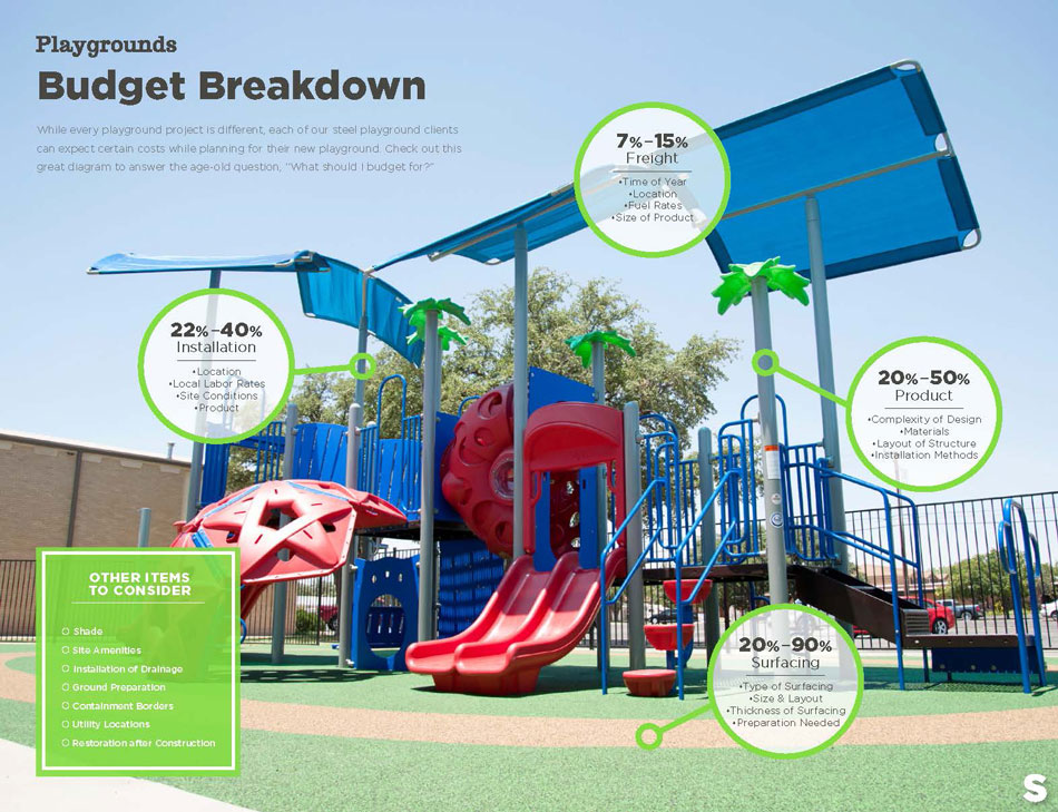 Playgrounds Budget Breakdown.jpg