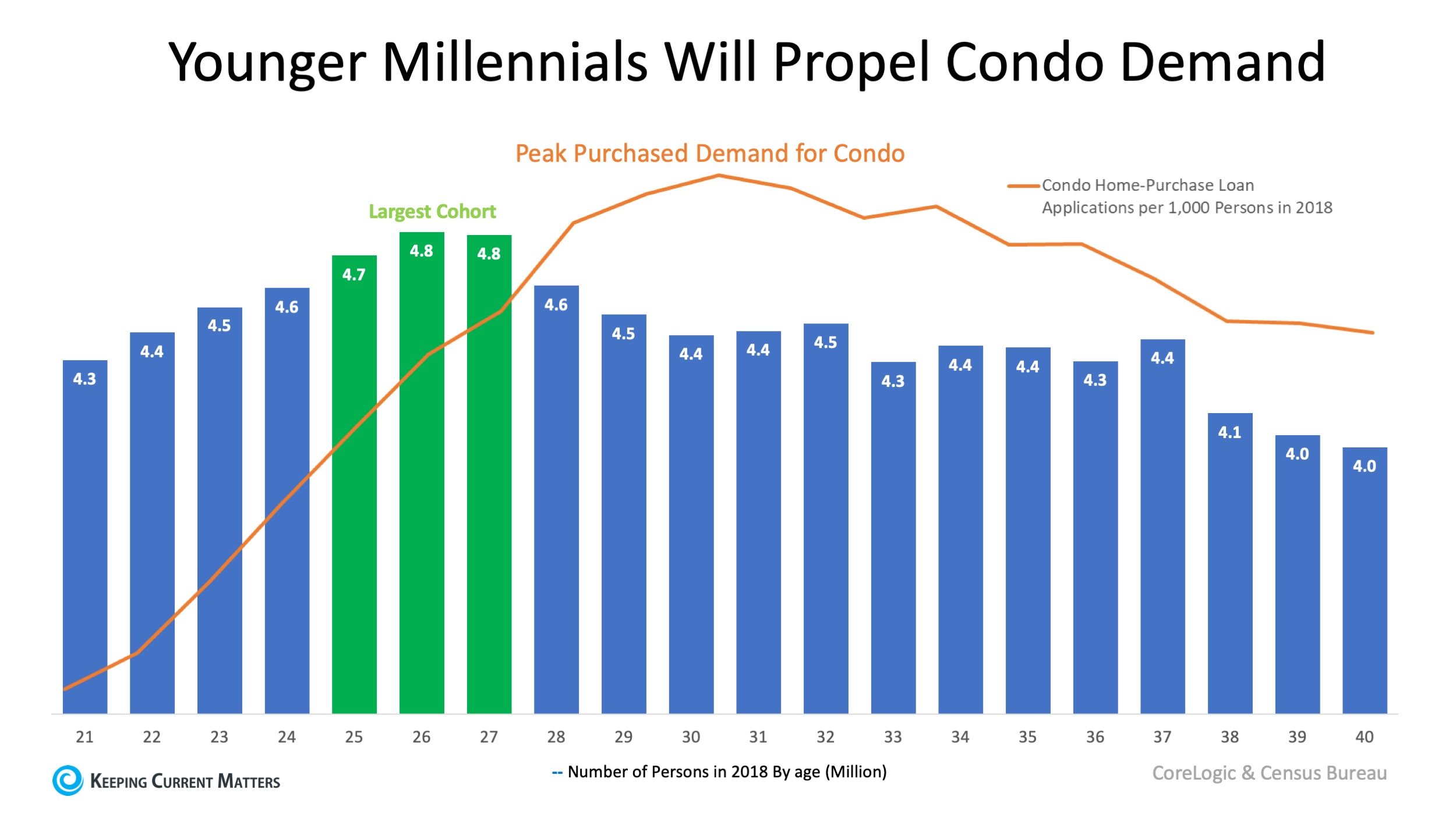 millennials and condominiums.jpg