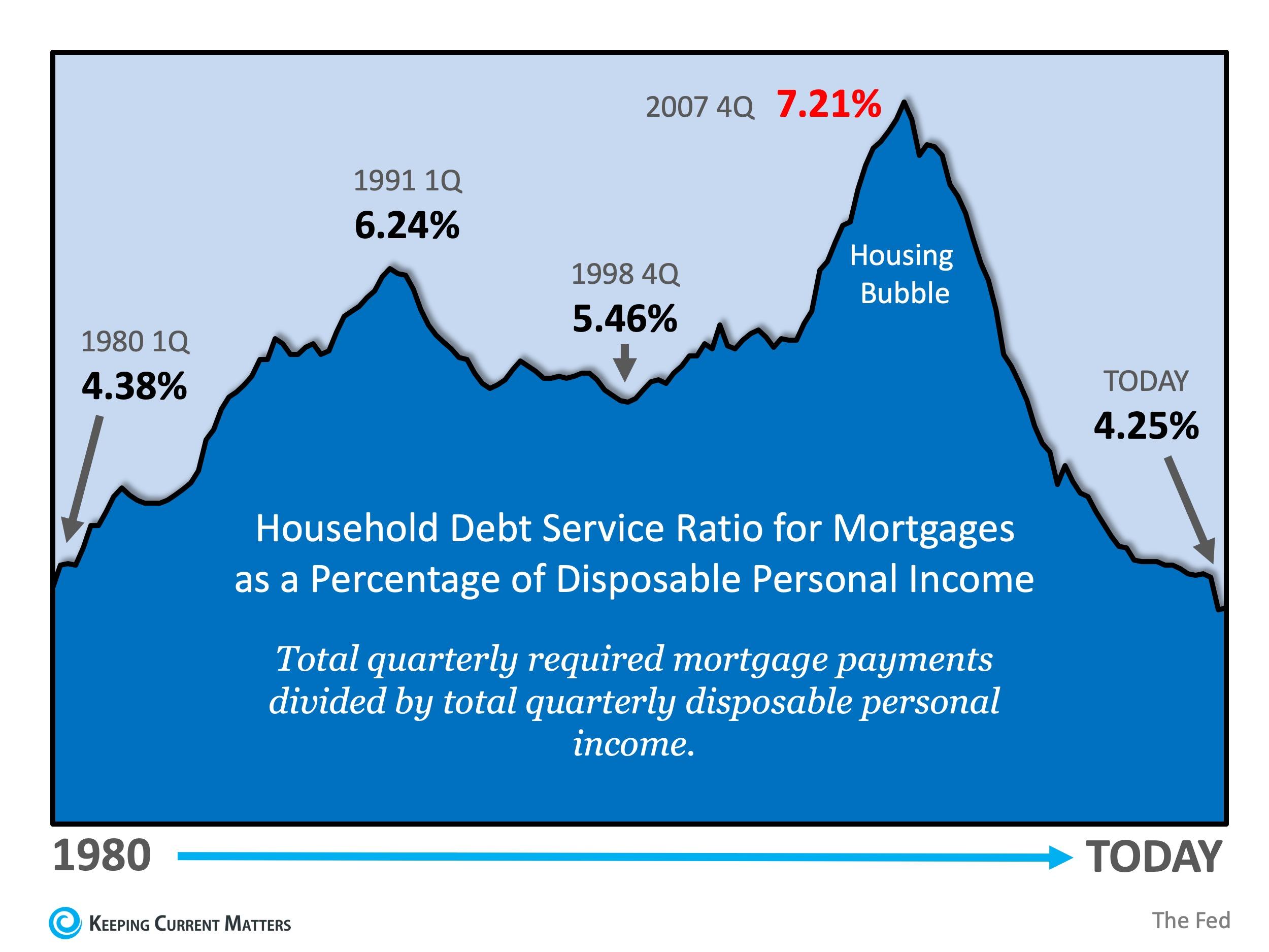 Mortgage Debt.jpg