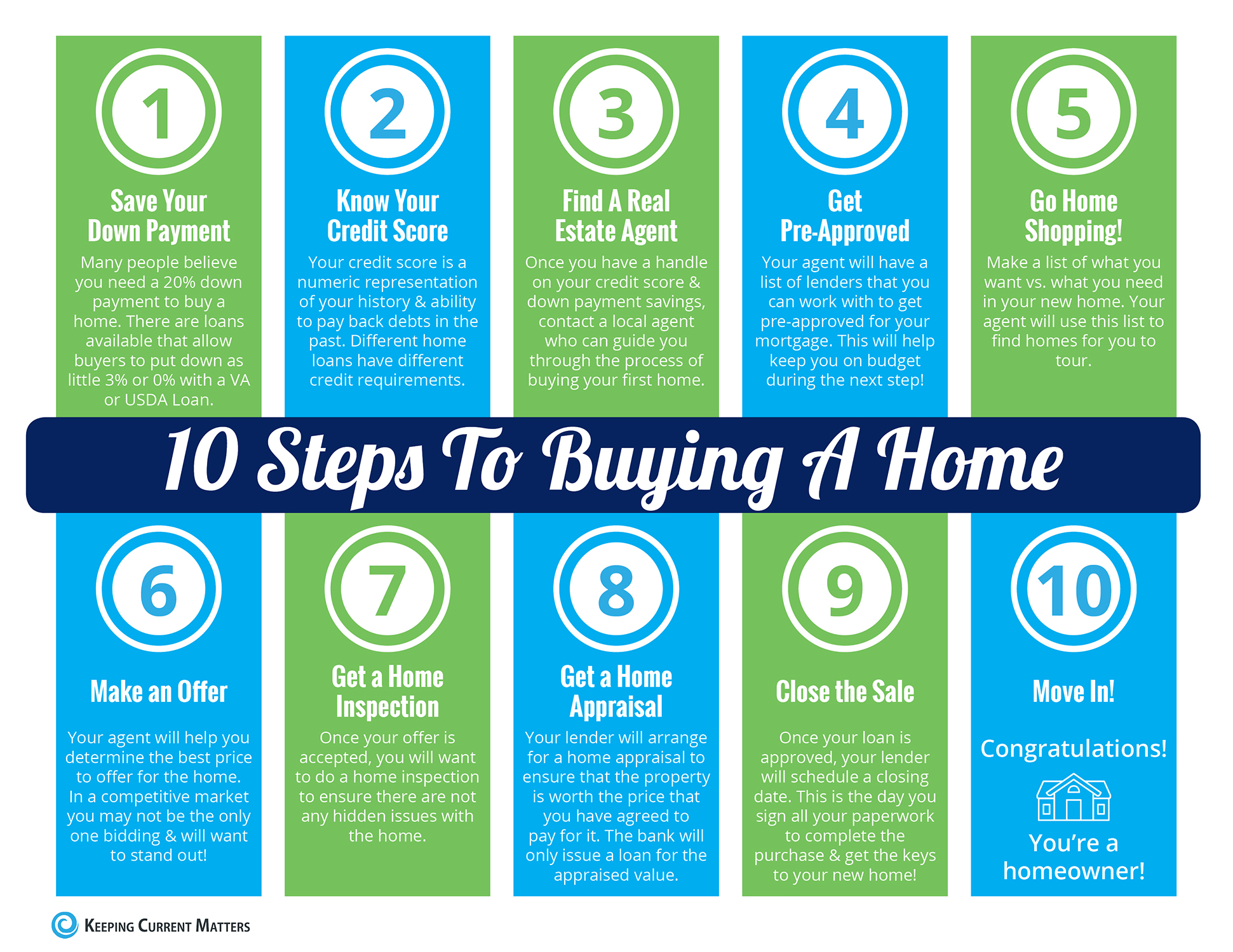 10 steps to buying a home.jpg