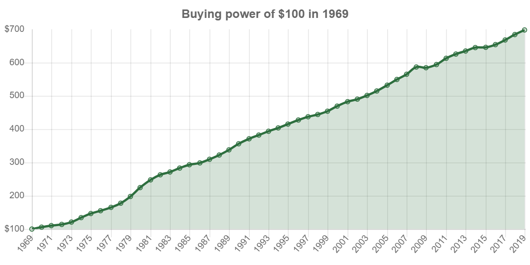 """This chart shows calculation of buying power equivalence, often referred to as """"the value of a dollar"""" over time for $100 in 1969 (price index tracking began in 1635)."""