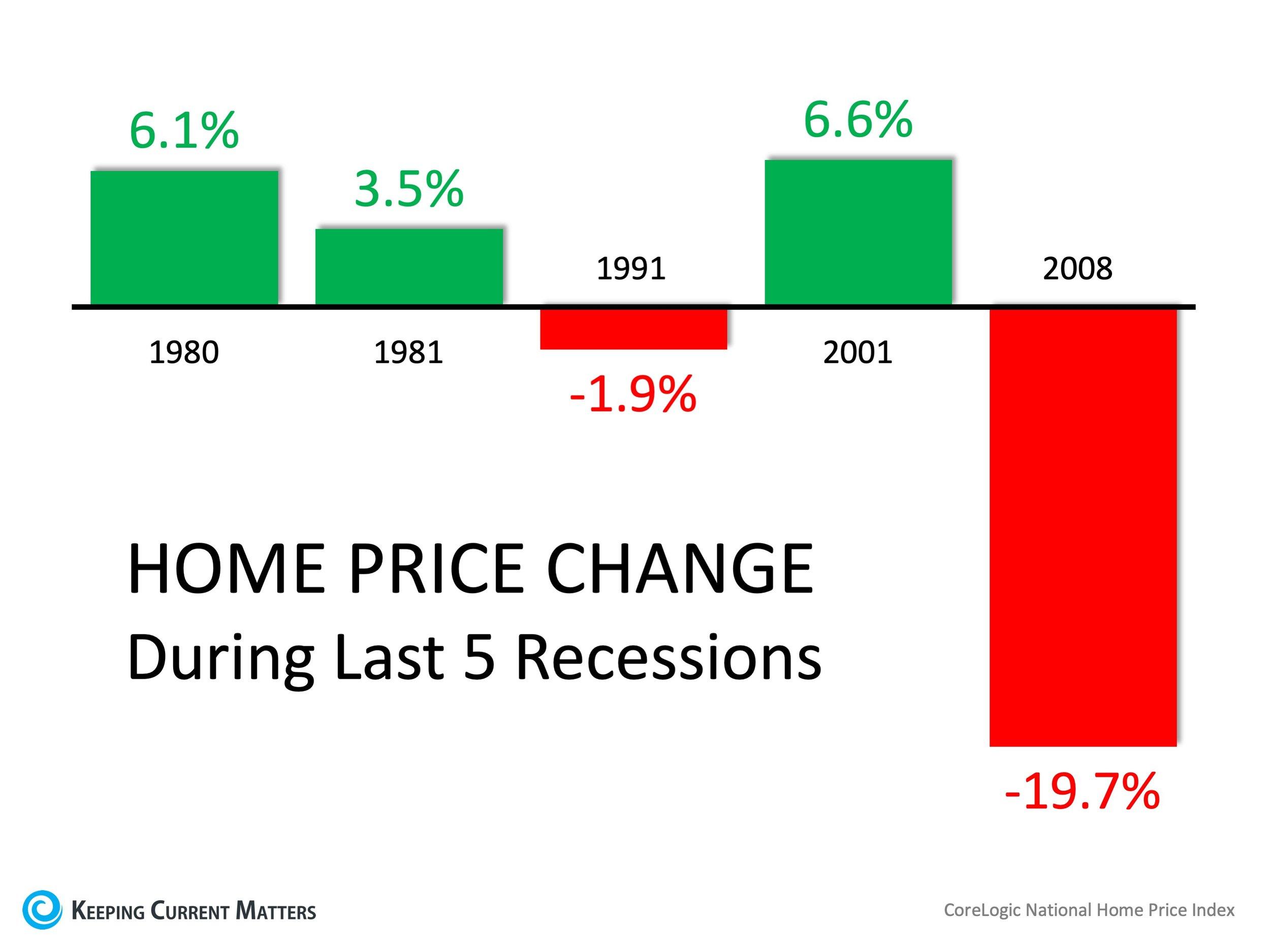 Home-Price-Change.jpg