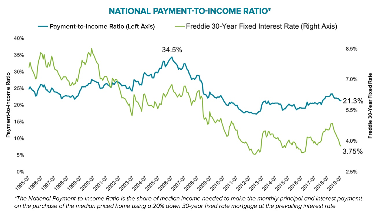 payment to income ratio.jpeg