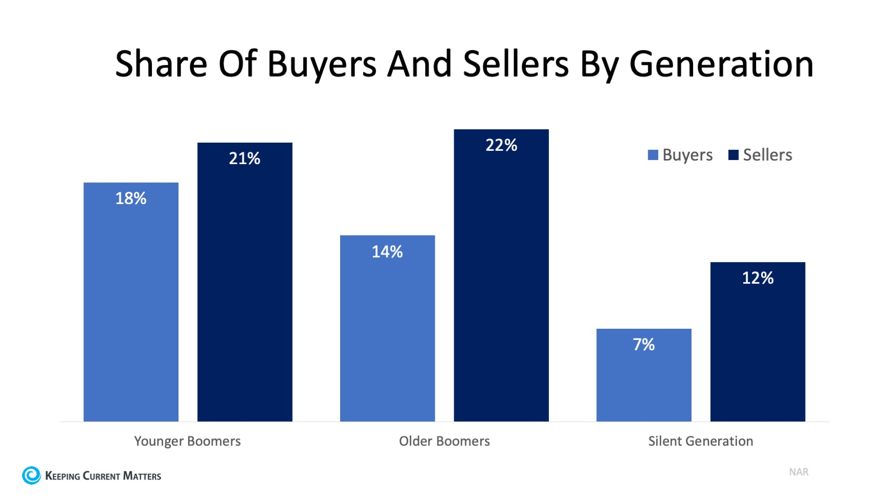 Buyers and Sellers by Generation.jpg