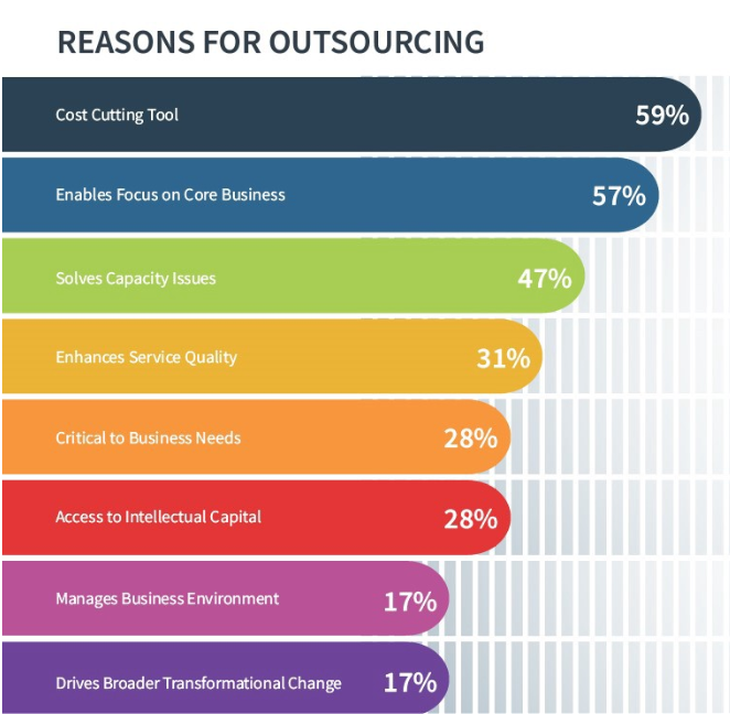 Reasons-for-outsourcing.PNG