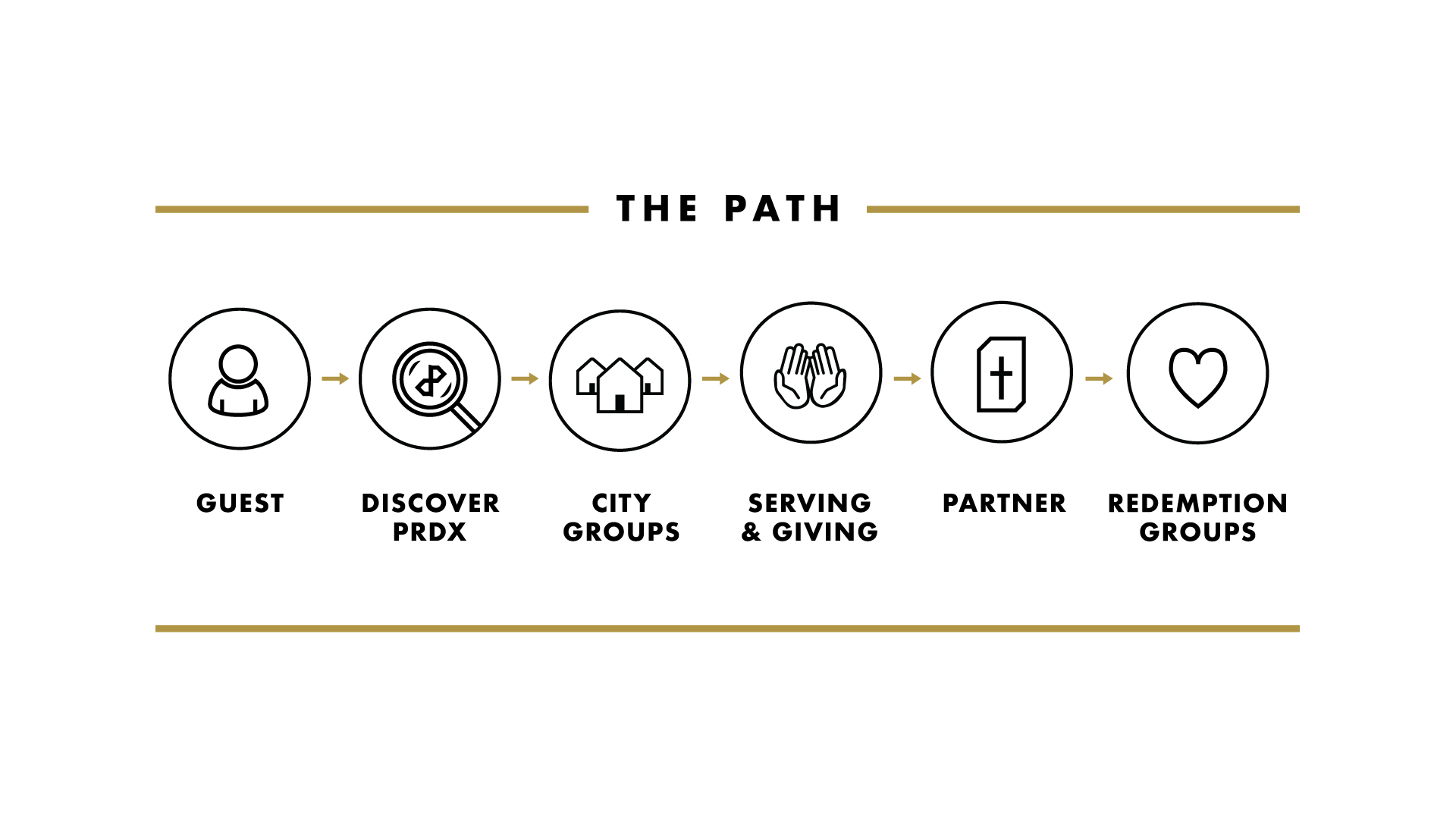 DISCIPLESHIP AT PARADOX - Whether you are a First Time Guest or a Partner with us on mission, there is a path for you to grow and be discipled with the glory and grace of Jesus.