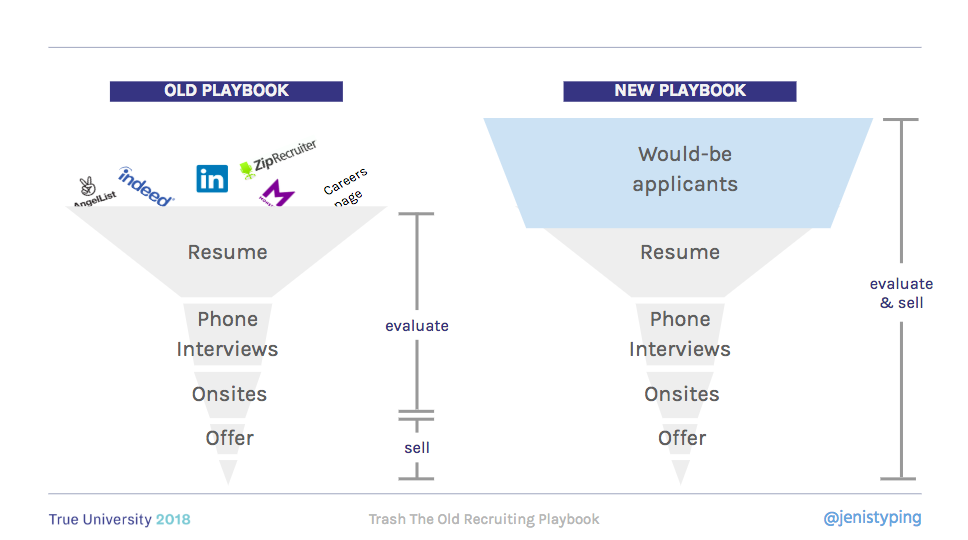 Recruiting Funnels, Old and New