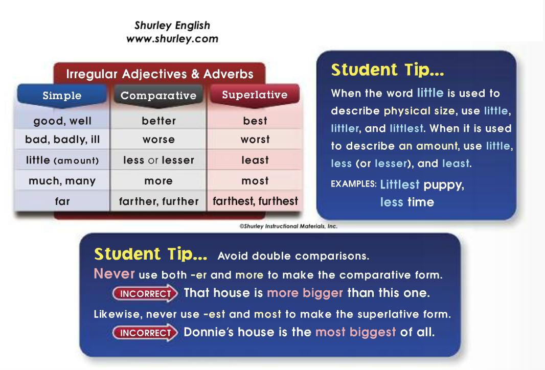 Irregular Adjectives and Adverbs with Shurley English.png