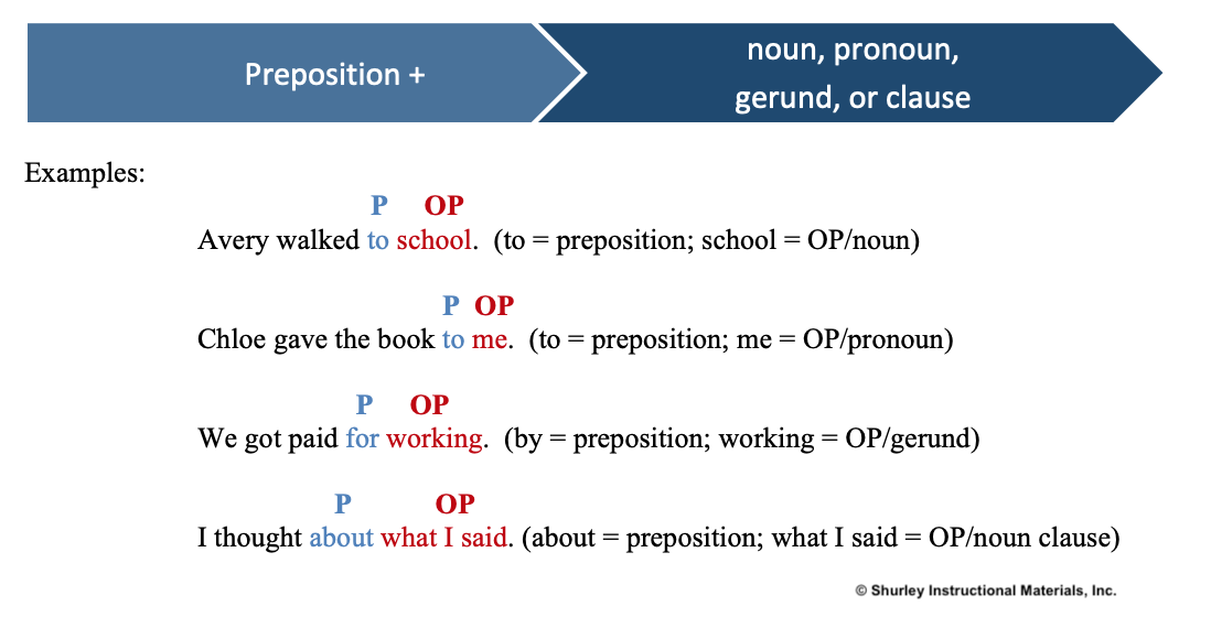 Prepositions with SHurley English 1.png