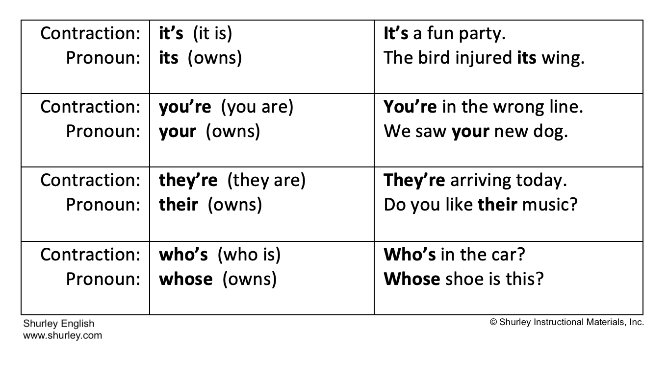 Contraction v Pronoun Examples with Shurley English.png