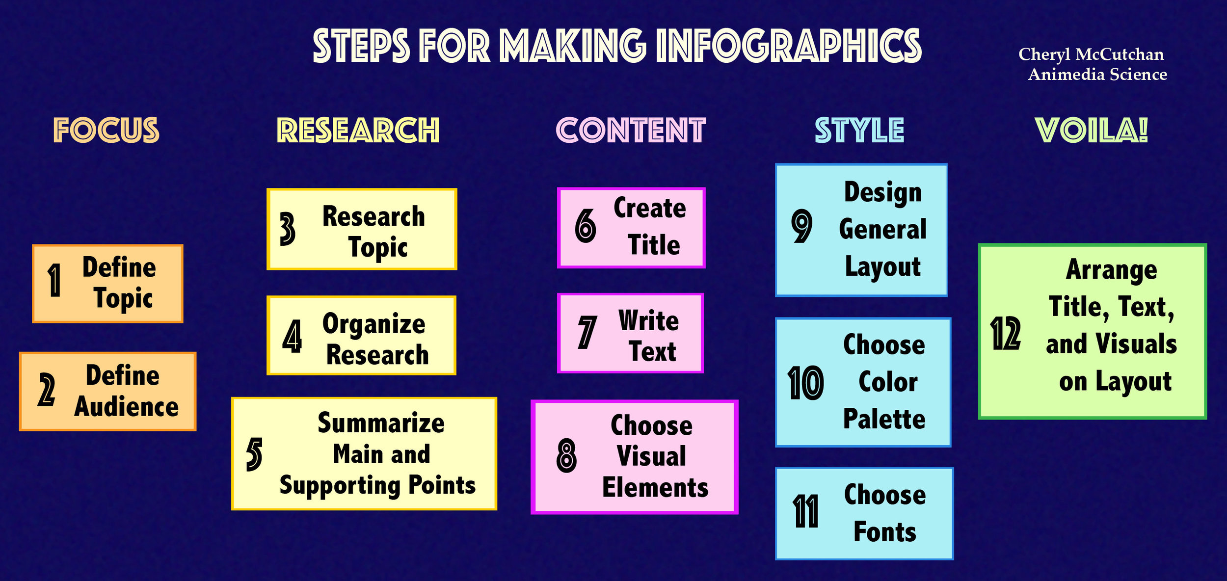 Steps for creating infographics.