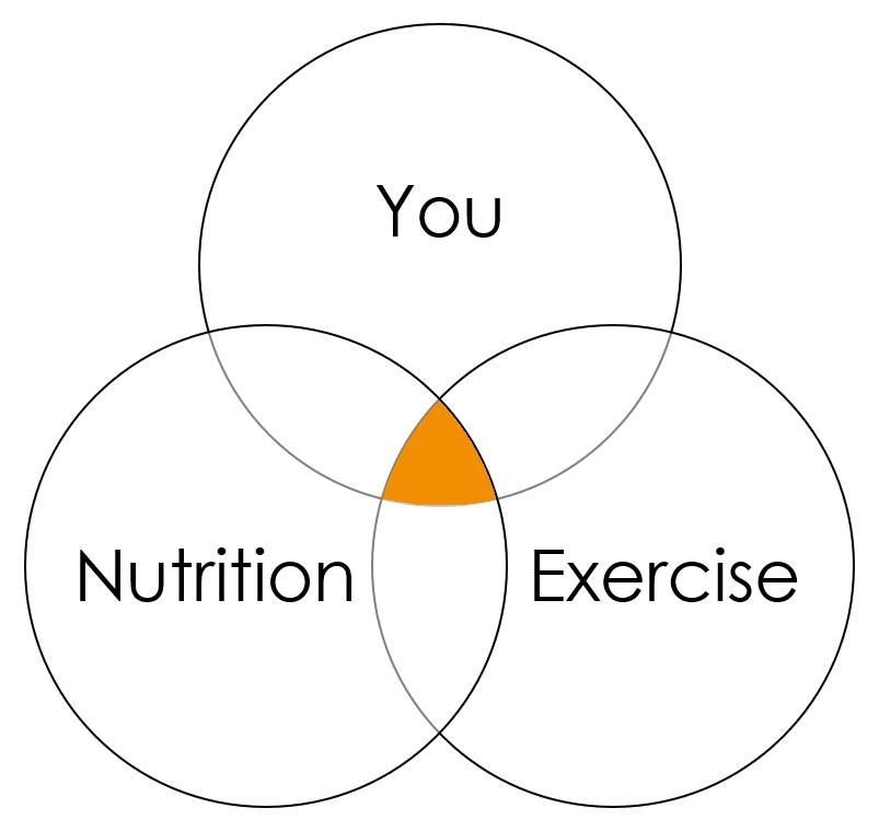 3 Keys to Sustainable Fitness.jpg