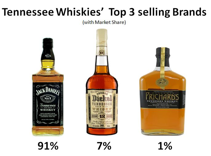Tennessee's Top Three