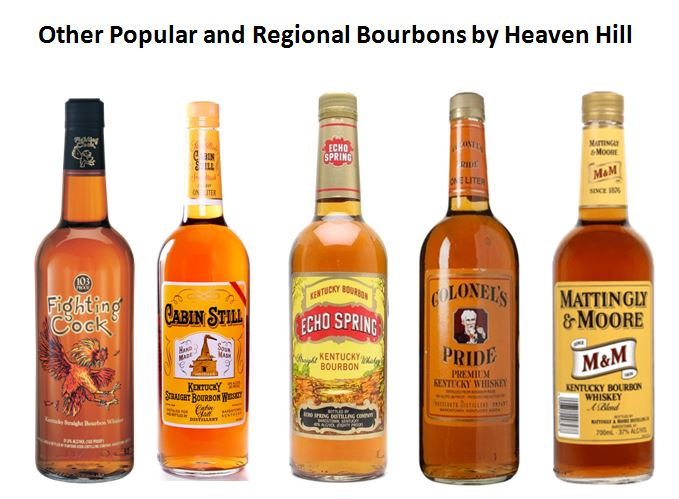 Popular other Bourbon Brands by Heaven Hill