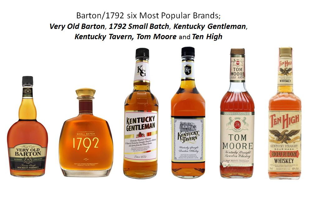 Barton/1792 six Most Popular Brands;
