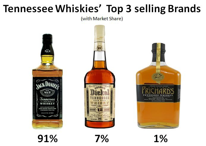 Tennessee's three oldest Distilleries with their Market Share displayed