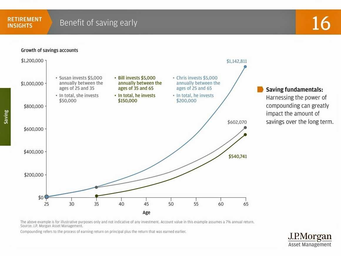 chart-jp-morgan-retirement-1.jpg