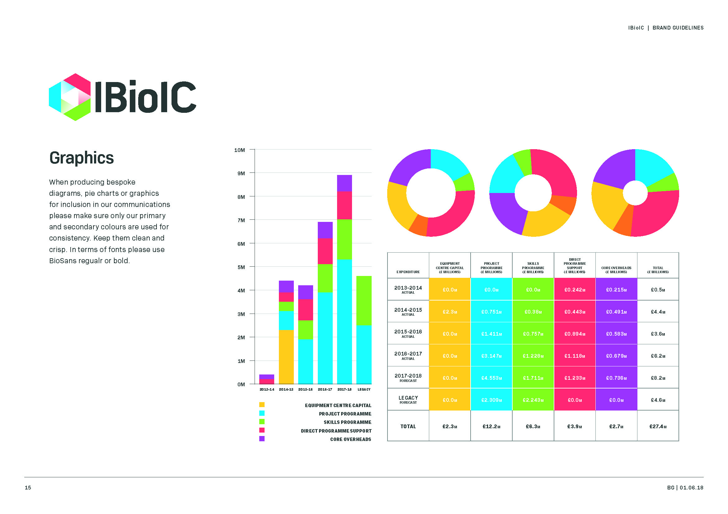 IBioIC_Brand_Guide_Page_15.jpg