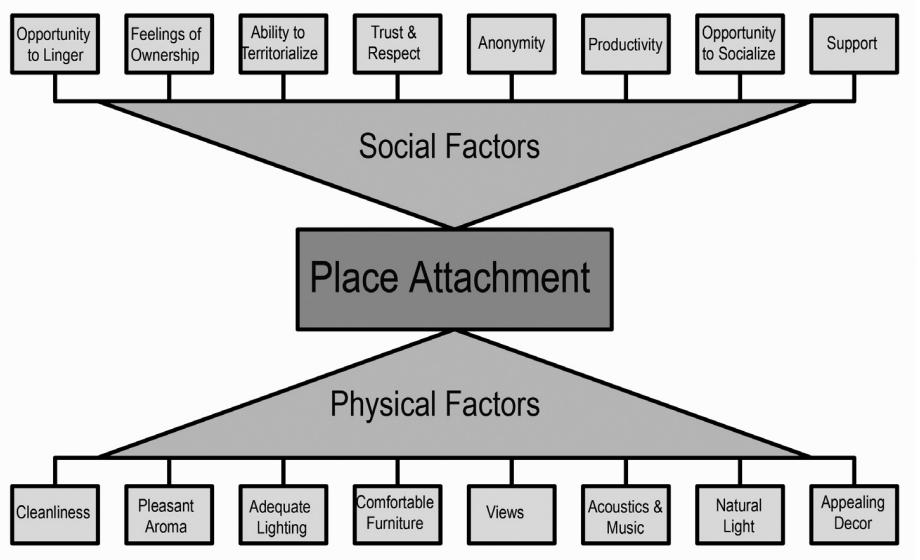 """Waxman's """"place attachment"""" model (1)"""