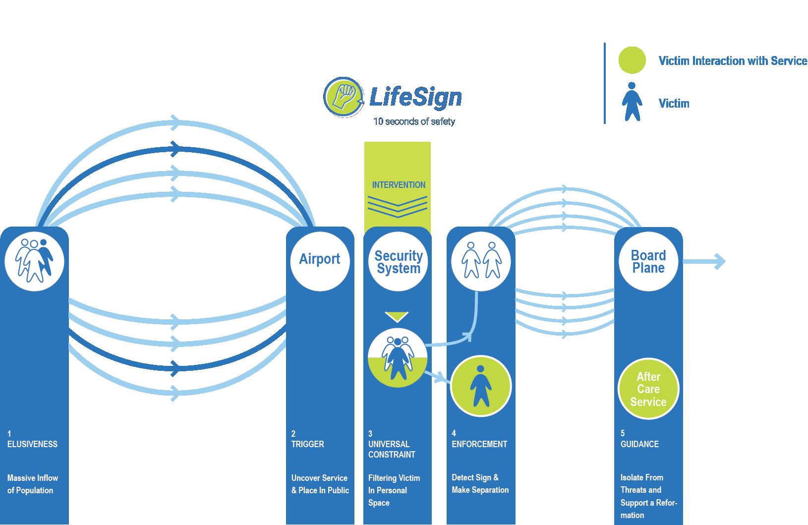 lifesign flow chart1.png