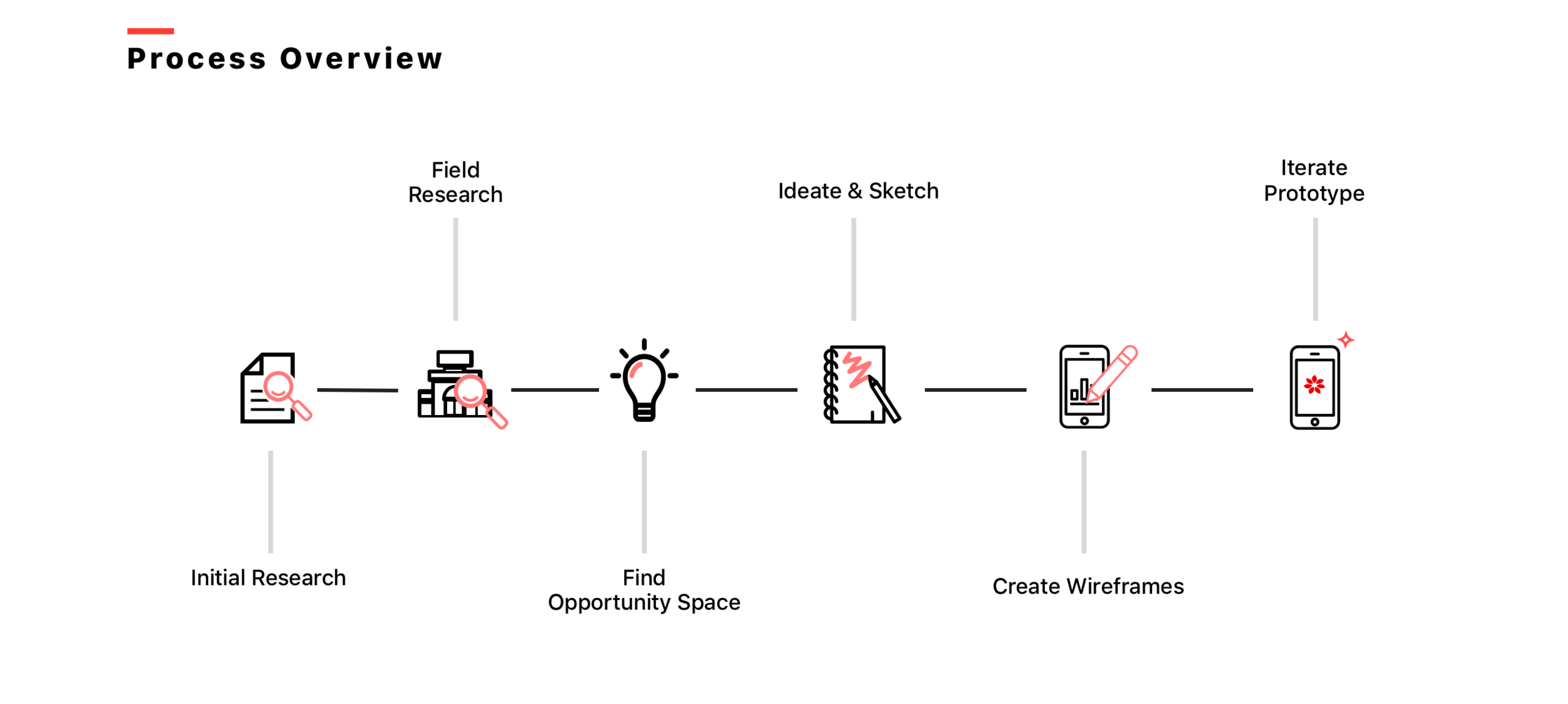 process overview copy.png