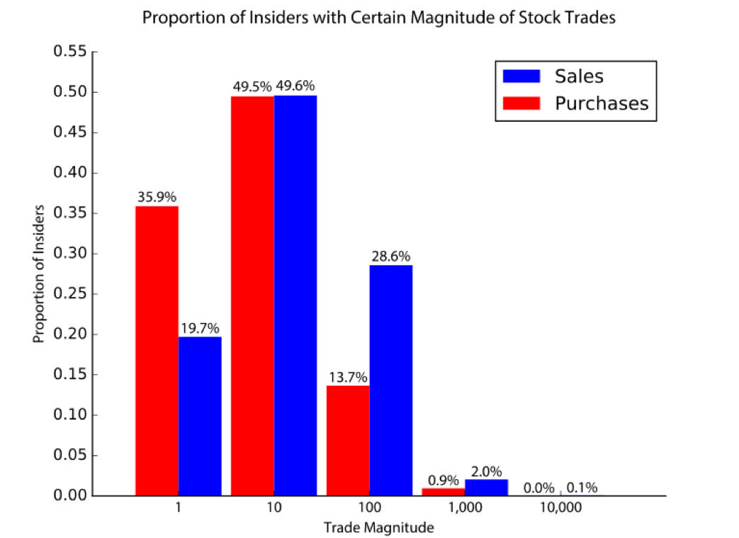 Figure      SEQ Figure \* ARABIC    3      . This graph shows the proportion of insiders who have executed a given magnitude of a certain trade: sale or purchase.