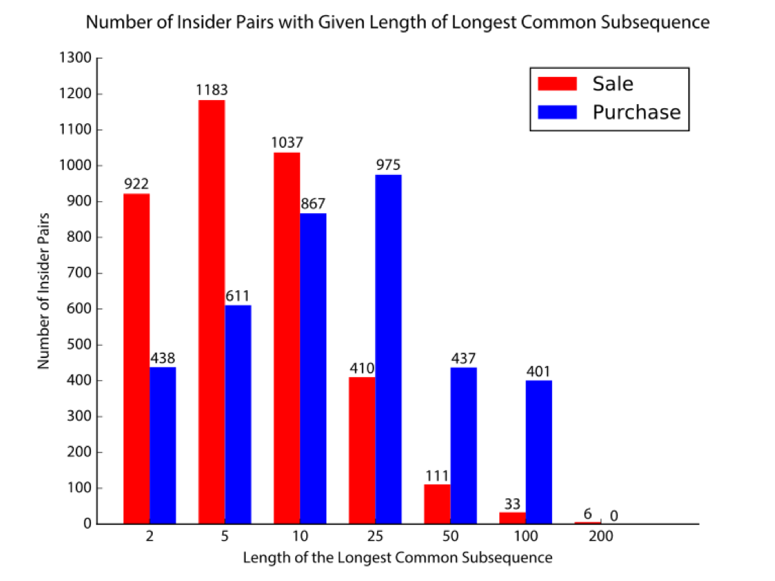 Figure      SEQ Figure \* ARABIC    6      . This graph shows the number of pairs of insiders whose longest common subsequence is of a certain length.