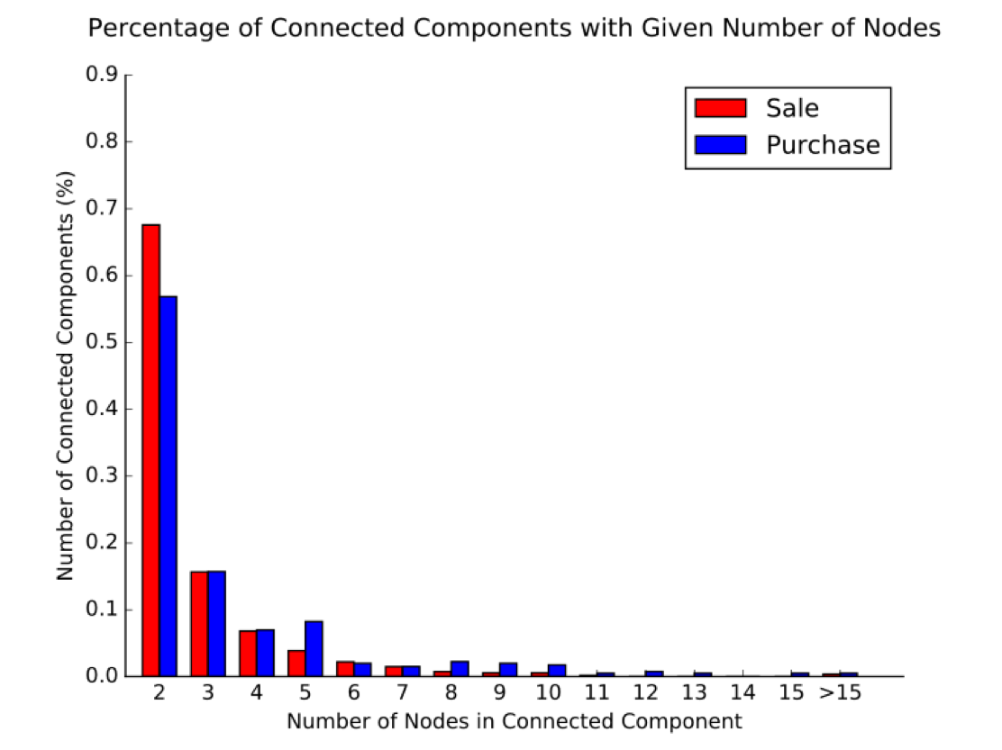 Figure      SEQ Figure \* ARABIC    7      . This figure shows the percentage of connected components with a given number of nodes