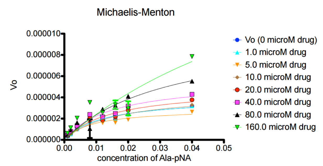 Figure 1. The Michaelis-Menton plot shows that with increasing concentrations of Ala-pNA, the initial velocity of the reaction increased.